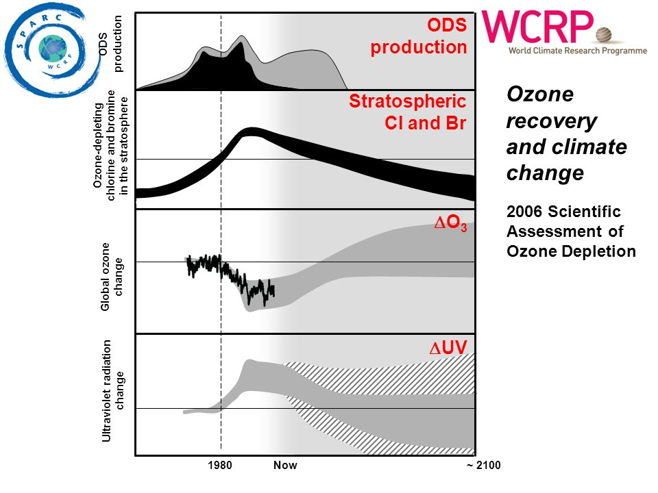 1980 Now ~ 2100 ODS production Ozone-depleting chlorine and bromine in the stratosphere Global ozone change Ultraviolet radiation change Ozone recover