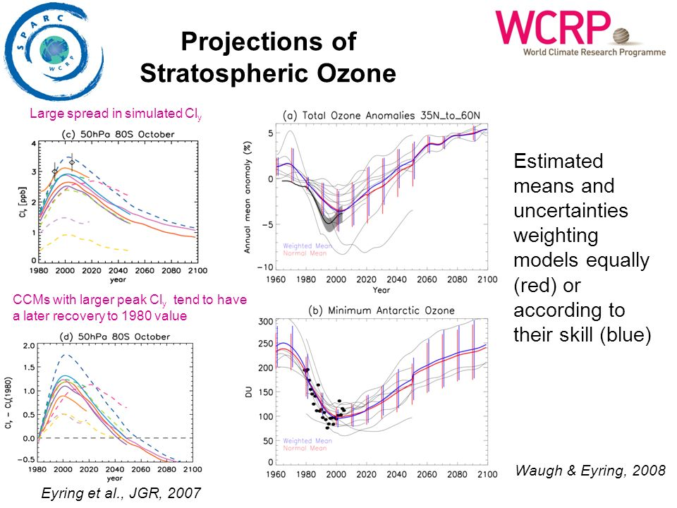Projections of Stratospheric Ozone Waugh & Eyring, 2008 Large spread in simulated Cl y CCMs with larger peak Cl y tend to have a later recovery to 198