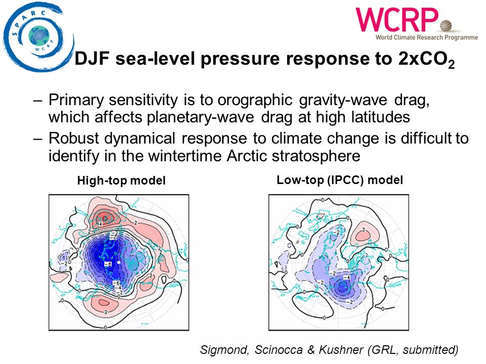 DJF sea-level pressure response to 2xCO 2 –Primary sensitivity is to orographic gravity-wave drag, which affects planetary-wave drag at high latitudes
