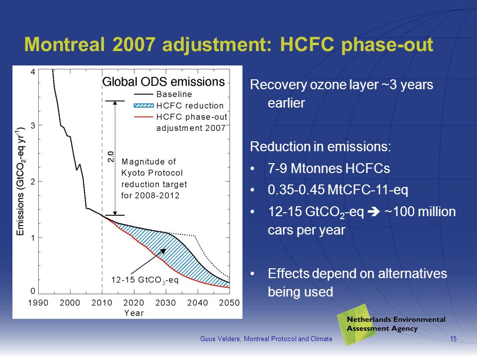 Guus Velders, Montreal Protocol and Climate15 Montreal 2007 adjustment: HCFC phase-out Recovery ozone layer ~3 years earlier Reduction in emissions: 7-9 Mtonnes HCFCs 0.35-0.45 MtCFC-11-eq 12-15 GtCO 2 -eq ~100 million cars per year Effects depend on alternatives being used