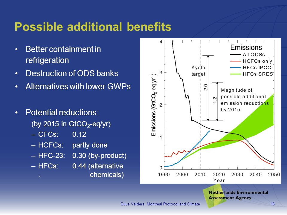 Guus Velders, Montreal Protocol and Climate16 Possible additional benefits Better containment in refrigeration Destruction of ODS banks Alternatives with lower GWPs Potential reductions: (by 2015 in GtCO 2 -eq/yr) –CFCs:0.12 –HCFCs:partly done –HFC-23:0.30 (by-product) –HFCs:0.44 (alternative.
