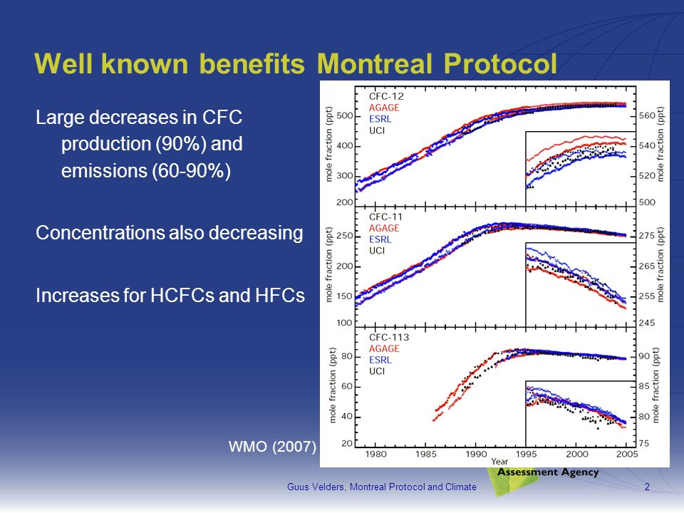 Guus Velders, Montreal Protocol and Climate2 Well known benefits Montreal Protocol Large decreases in CFC production (90%) and emissions (60-90%) Concentrations also decreasing Increases for HCFCs and HFCs WMO (2007)