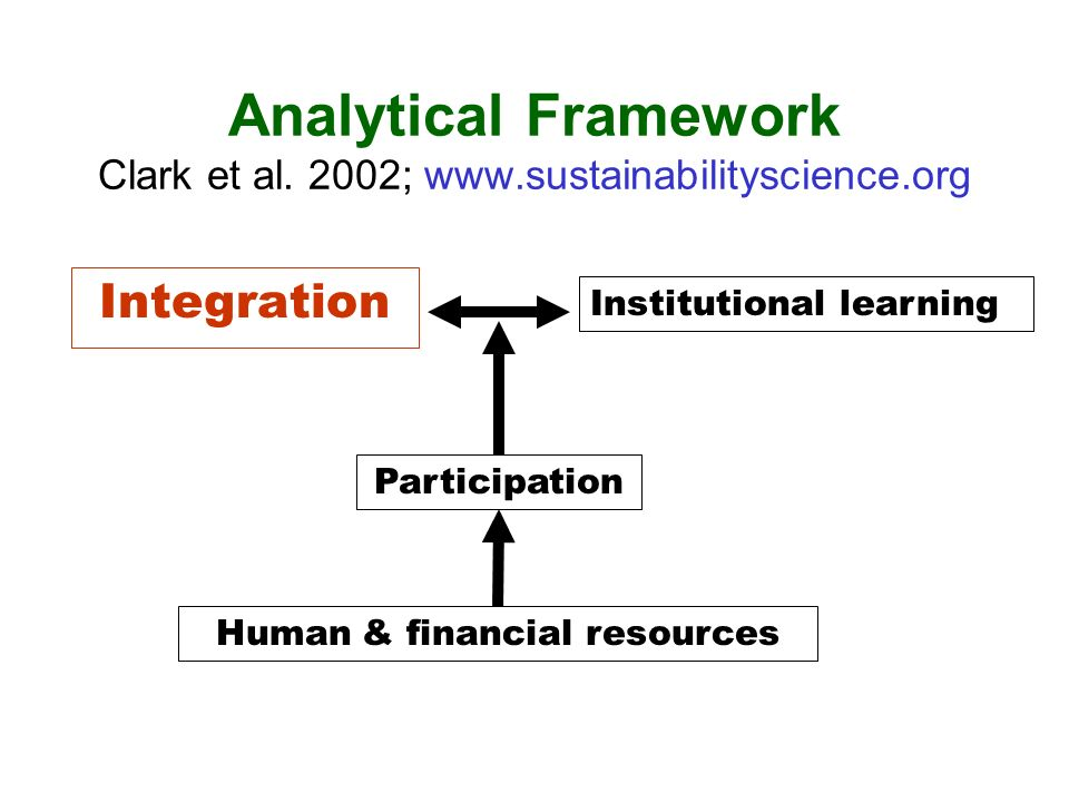 Analytical Framework Clark et al. 2002; www.sustainabilityscience.org Integration Institutional learning Participation Human & financial resources