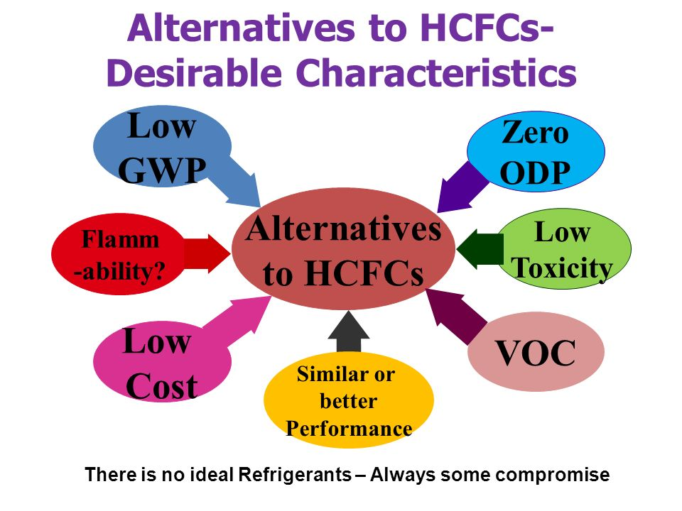 Alternatives to HCFCs- Desirable Characteristics Alternatives to HCFCs VOC Flamm -ability.