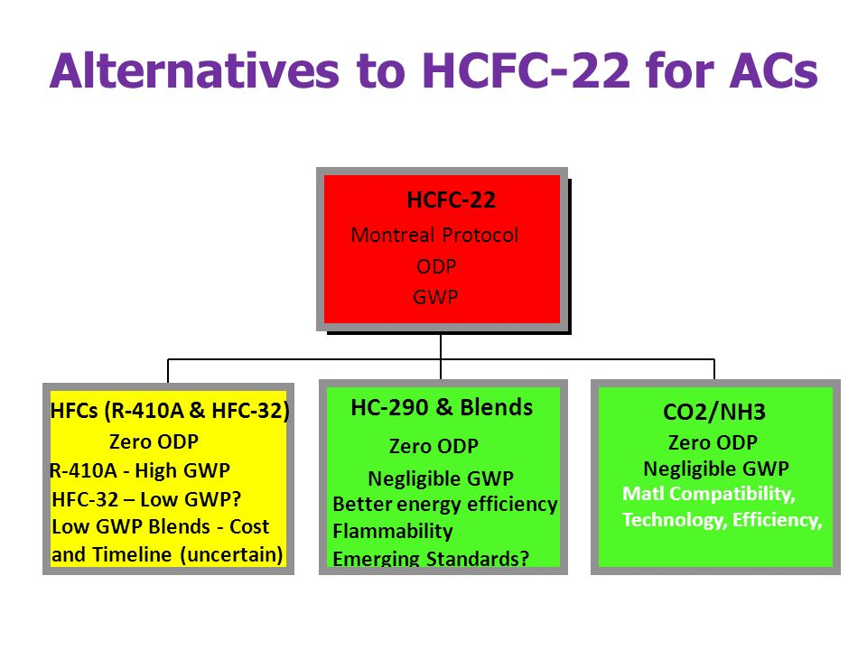 Alternatives to HCFC-22 for ACs Natural Fluids HFCs (R-410A & HFC-32) Zero ODP R-410A - High GWP HFC-32 – Low GWP.