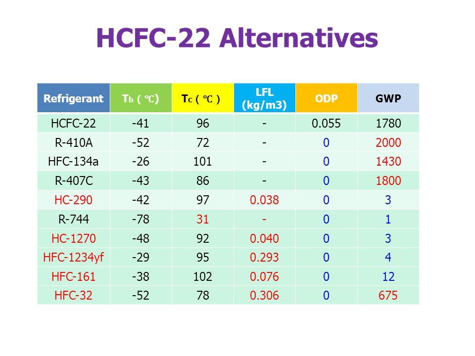 HCFC-22 Alternatives Refrigerant T b )T c LFL (kg/m3) ODPGWP HCFC-22-4196-0.0551780 R-410A-5272-02000 HFC-134a-26101-01430 R-407C-4386-01800 HC-290-42970.03803 R-744-7831-01 HC-1270-48920.04003 HFC-1234yf-29950.29304 HFC-161-381020.076012 HFC-32-52780.3060675