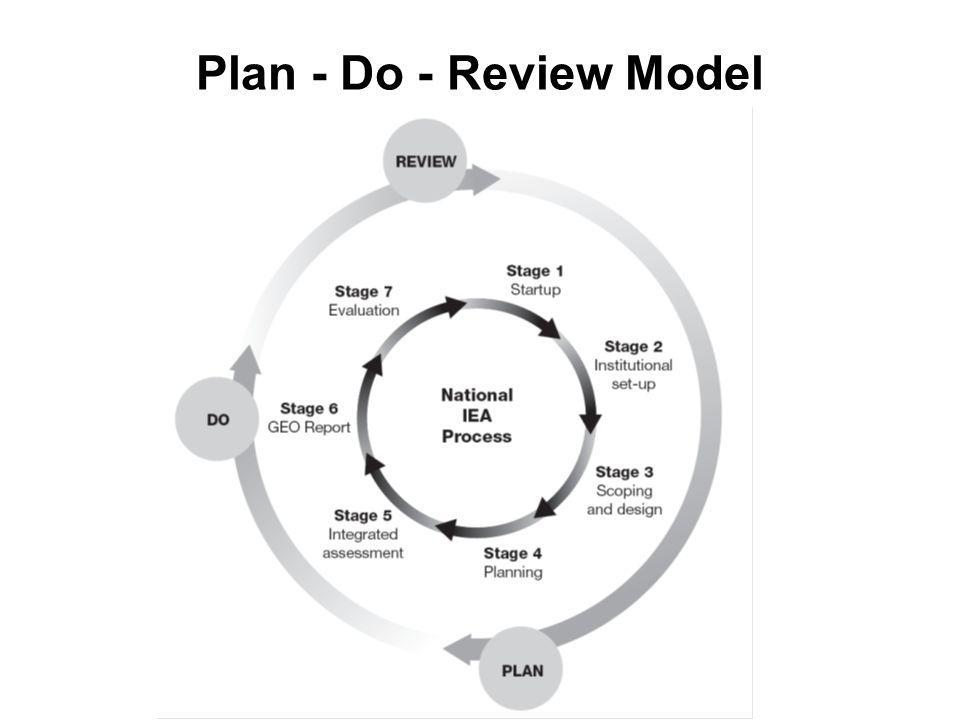 Plan - Do - Review Model,