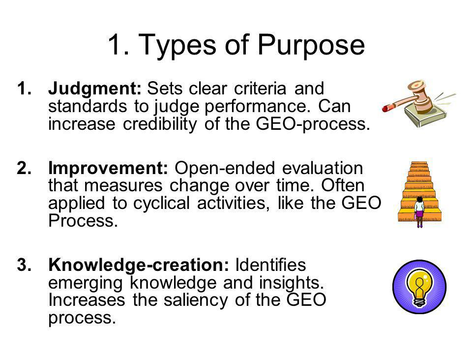 1.Types of Purpose 1.Judgment: Sets clear criteria and standards to judge performance.