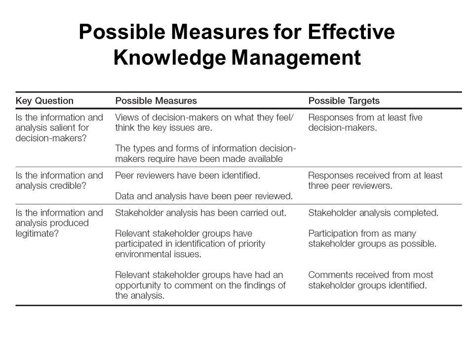 Possible Measures for Effective Knowledge Management