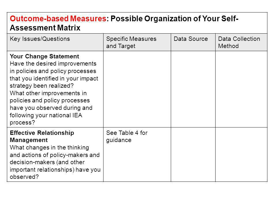Outcome-based Measures: Possible Organization of Your Self- Assessment Matrix Key Issues/QuestionsSpecific Measures and Target Data SourceData Collection Method Your Change Statement Have the desired improvements in policies and policy processes that you identified in your impact strategy been realized.