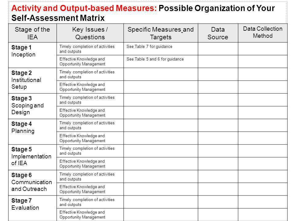 Activity and Output-based Measures: Possible Organization of Your Self-Assessment Matrix Stage of the IEA Key Issues / Questions Specific Measures and Targets Data Source Data Collection Method Stage 1 Inception Timely completion of activities and outputs See Table 7 for guidance Effective Knowledge and Opportunity Management See Table 5 and 6 for guidance Stage 2 Institutional Setup Timely completion of activities and outputs Effective Knowledge and Opportunity Management Stage 3 Scoping and Design Timely completion of activities and outputs Effective Knowledge and Opportunity Management Stage 4 Planning Timely completion of activities and outputs Effective Knowledge and Opportunity Management Stage 5 Implementation of IEA Timely completion of activities and outputs Effective Knowledge and Opportunity Management Stage 6 Communication and Outreach Timely completion of activities and outputs Effective Knowledge and Opportunity Management Stage 7 Evaluation Timely completion of activities and outputs Effective Knowledge and Opportunity Management