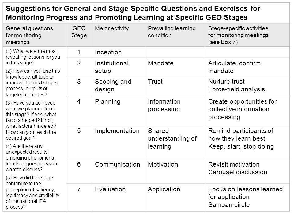 Suggestions for General and Stage-Specific Questions and Exercises for Monitoring Progress and Promoting Learning at Specific GEO Stages General questions for monitoring meetings GEO Stage Major activityPrevailing learning condition Stage-specific activities for monitoring meetings (see Box 7) (1) What were the most revealing lessons for you in this stage.