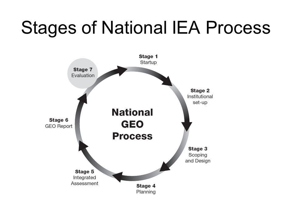 Stages of National IEA Process,