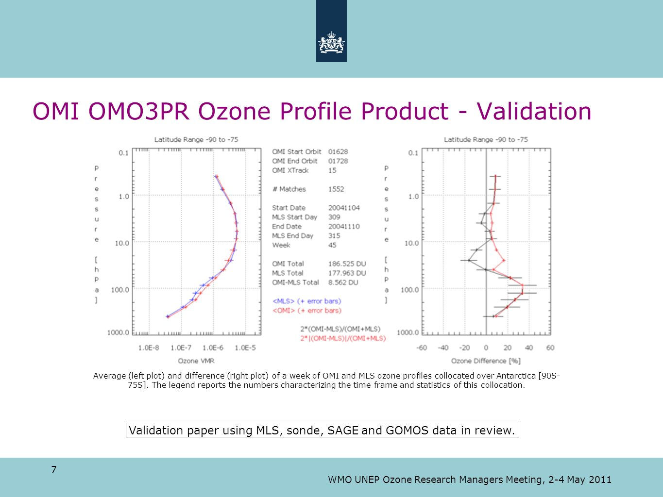 7 WMO UNEP Ozone Research Managers Meeting, 2-4 May 2011 OMI OMO3PR Ozone Profile Product - Validation 7 Validation paper using MLS, sonde, SAGE and G