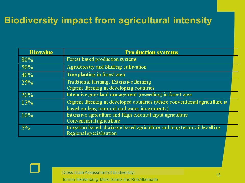 r Cross-scale Assessment of Biodiversity| Tonnie Tekelenburg, Malki Saenz and Rob Alkemade 13 Biodiversity impact from agricultural intensity