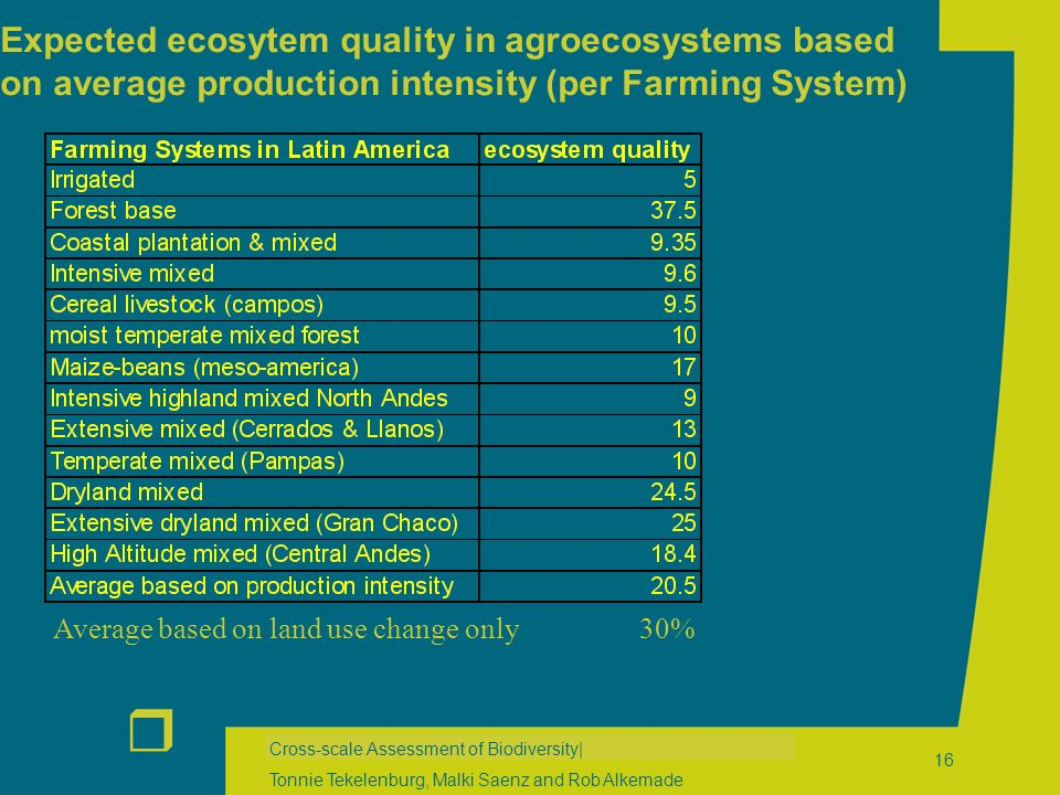 r Cross-scale Assessment of Biodiversity| Tonnie Tekelenburg, Malki Saenz and Rob Alkemade 16 Expected ecosytem quality in agroecosystems based on average production intensity (per Farming System) Average based on land use change only 30%