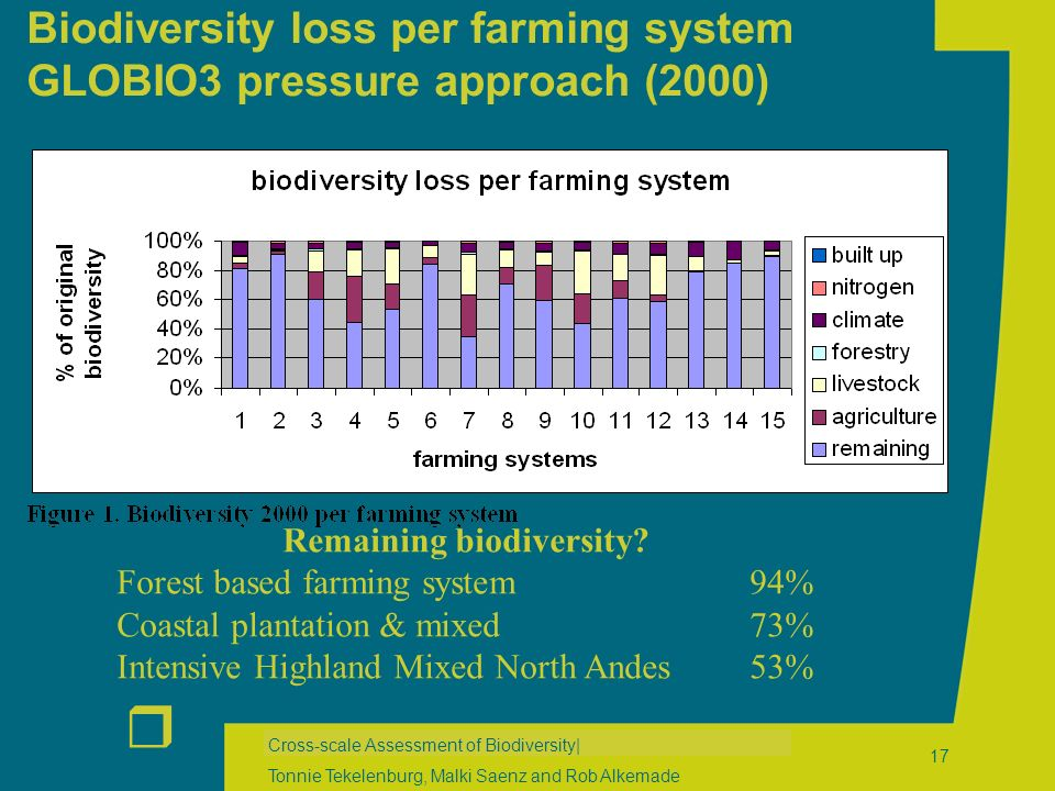 r Cross-scale Assessment of Biodiversity| Tonnie Tekelenburg, Malki Saenz and Rob Alkemade 17 Biodiversity loss per farming system GLOBIO3 pressure approach (2000) Remaining biodiversity.