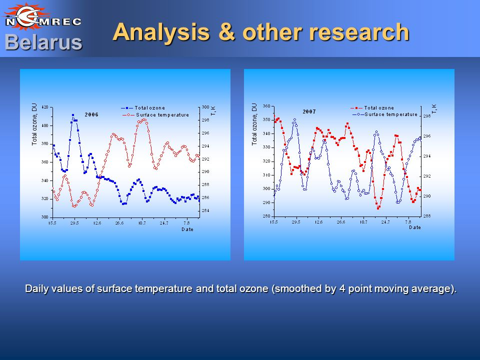 Belarus Analysis & other research Daily values of surface temperature and total ozone (smoothed by 4 point moving average).