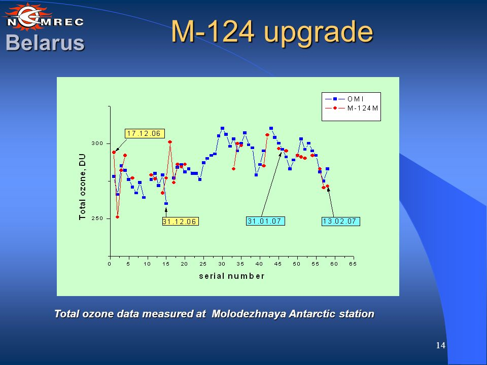 14 M-124 upgrade Belarus Total ozone data measured at Molodezhnaya Antarctic station