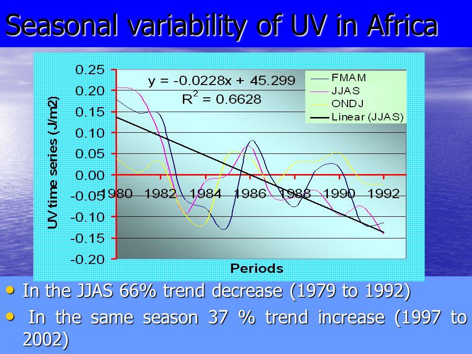 In the JJAS 66% trend decrease (1979 to 1992) In the JJAS 66% trend decrease (1979 to 1992) In the same season 37 % trend increase (1997 to 2002) In the same season 37 % trend increase (1997 to 2002) Seasonal variability of UV in Africa