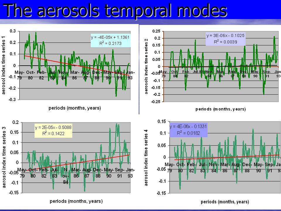 The aerosols temporal modes