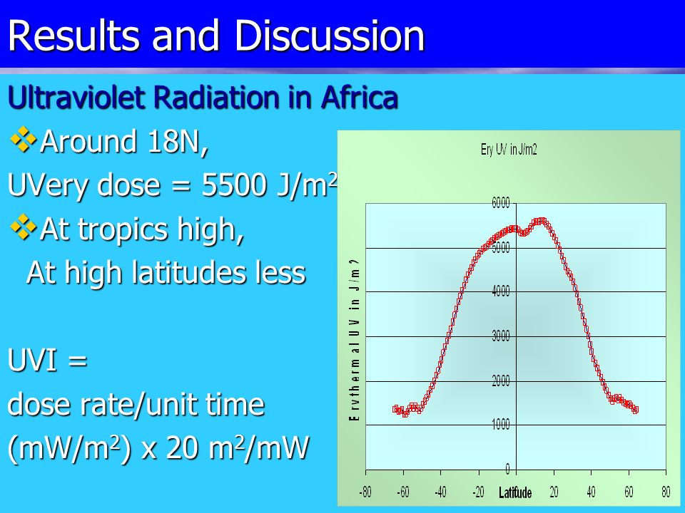 Results and Discussion Ultraviolet Radiation in Africa Around 18N, Around 18N, UVery dose = 5500 J/m 2 At tropics high, At tropics high, At high latitudes less At high latitudes less UVI = dose rate/unit time (mW/m 2 ) x 20 m 2 /mW