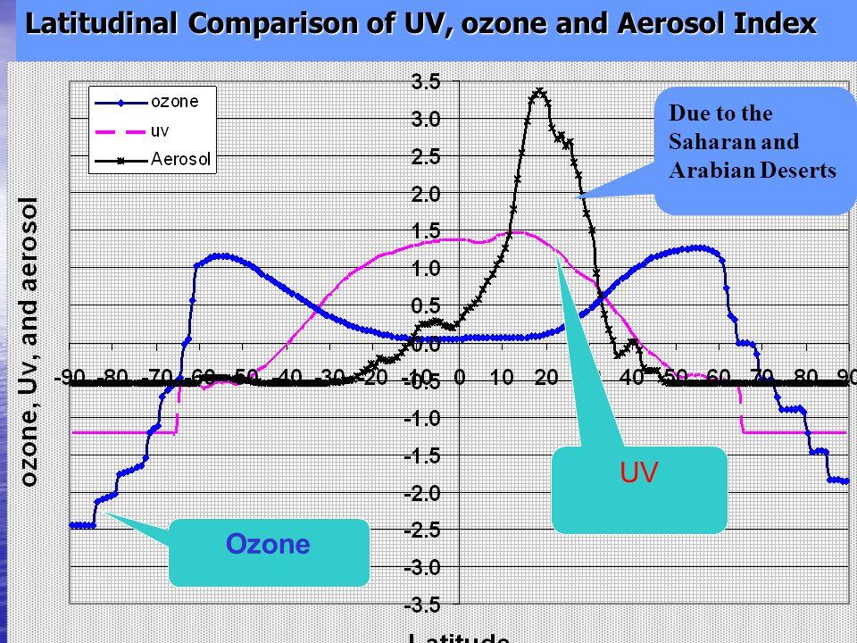 Latitudinal Comparison of UV, ozone and Aerosol Index Due to the Saharan and Arabian Deserts Ozone UV