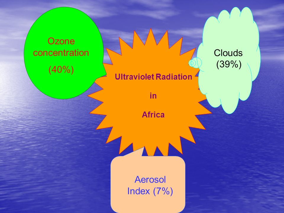 Ultraviolet Radiation in Africa Clouds (39%) Ozone concentration (40%) Aerosol Index (7%)