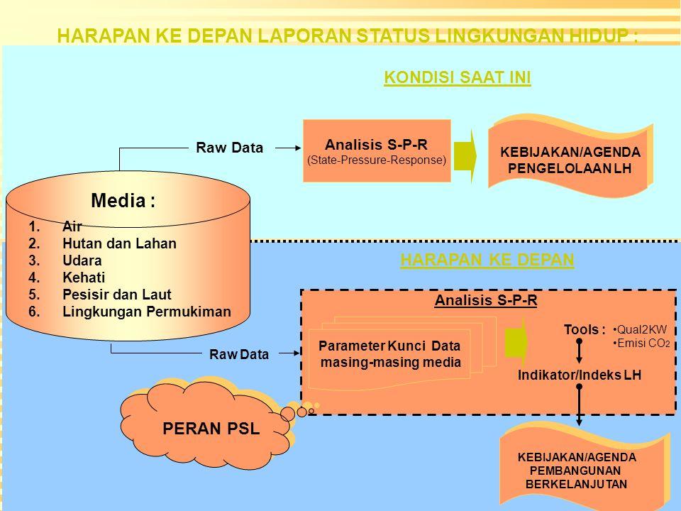 Media : 1.Air 2.Hutan dan Lahan 3.Udara 4.Kehati 5.Pesisir dan Laut 6.Lingkungan Permukiman KEBIJAKAN/AGENDA PENGELOLAAN LH Analisis S-P-R (State-Pressure-Response) Raw Data KEBIJAKAN/AGENDA PEMBANGUNAN BERKELANJUTAN KONDISI SAAT INI HARAPAN KE DEPAN Parameter Kunci Data masing-masing media Indikator/Indeks LH Tools : Raw Data Analisis S-P-R KONDISI SAAT INI PERAN PSL HARAPAN KE DEPAN LAPORAN STATUS LINGKUNGAN HIDUP : Qual2KW Emisi CO 2