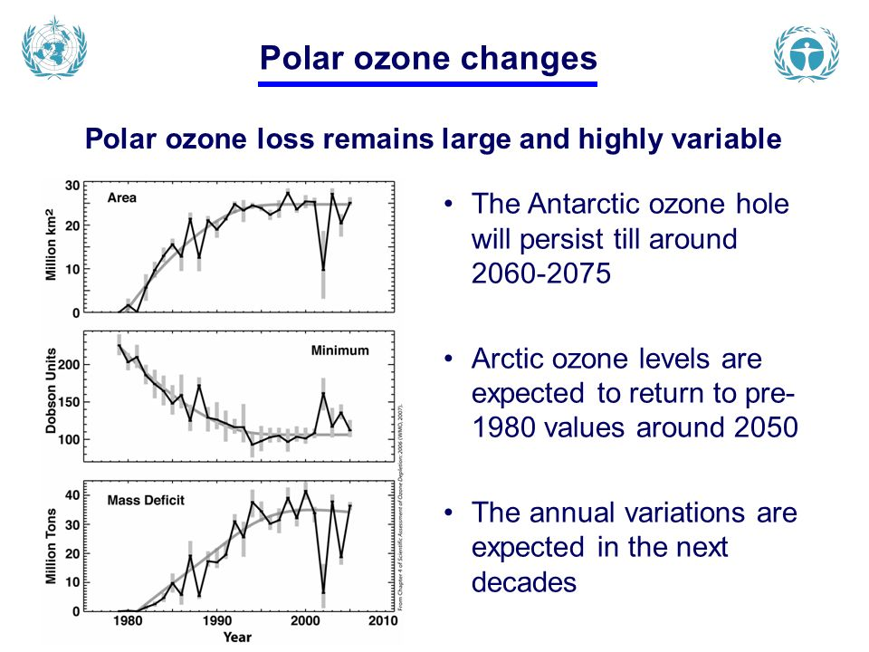 Polar ozone changes Polar ozone loss remains large and highly variable The Antarctic ozone hole will persist till around 2060-2075 Arctic ozone levels