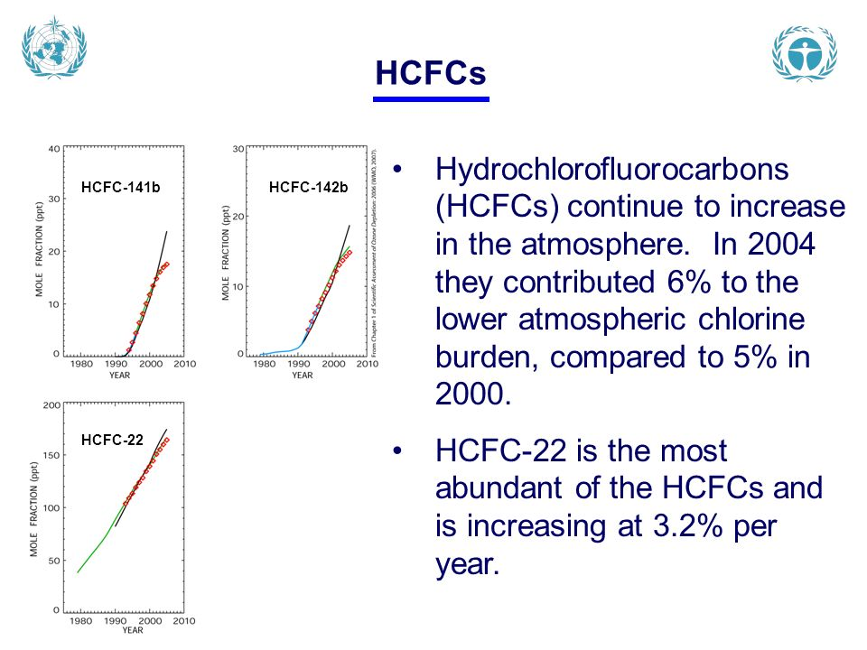 Hydrochlorofluorocarbons (HCFCs) continue to increase in the atmosphere. In 2004 they contributed 6% to the lower atmospheric chlorine burden, compare