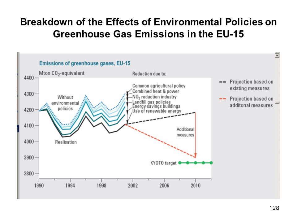 128 Breakdown of the Effects of Environmental Policies on Greenhouse Gas Emissions in the EU-15