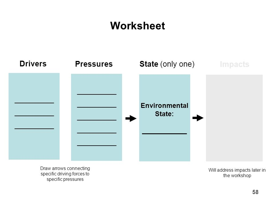 58 Worksheet Drivers Pressures State (only one) Impacts Environmental State: ____________ _____________ ____________ _________ Draw arrows connecting