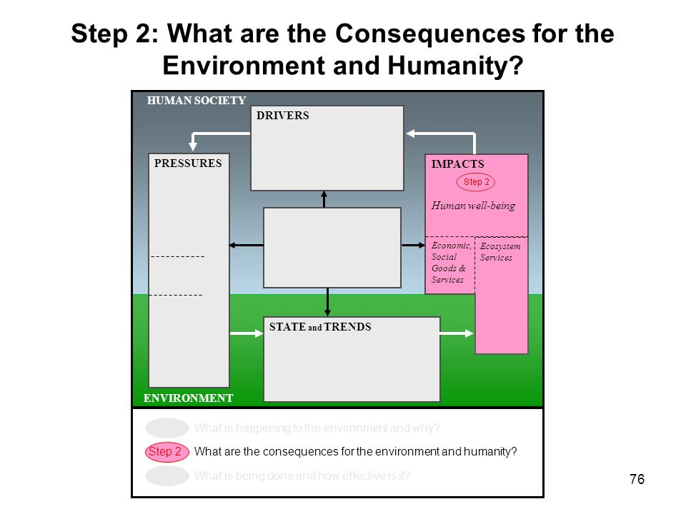 76 HUMAN SOCIETY ENVIRONMENT STATE and TRENDS IMPACTS Human well-being Economic, Social Goods & Services RESPONSES Mitigation and adaptation PRESSURES
