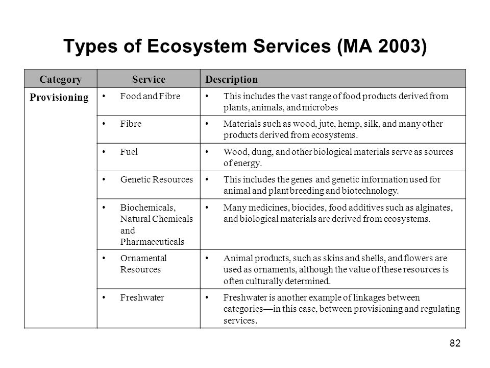 82 Types of Ecosystem Services (MA 2003) CategoryServiceDescription Provisioning Food and FibreThis includes the vast range of food products derived f