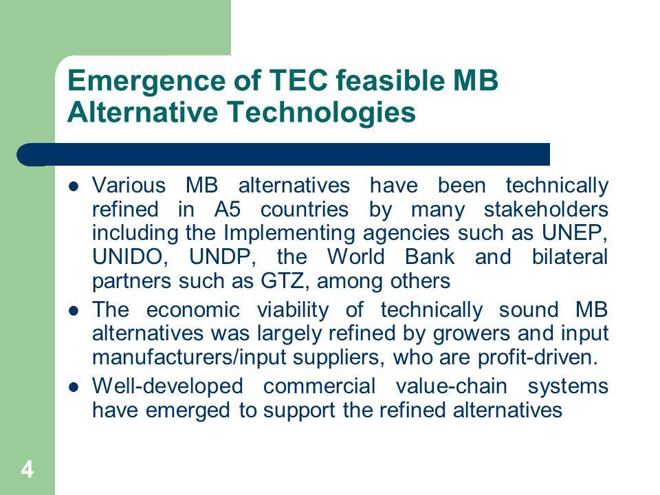 5 Market-based Standardization Organizations e.g.