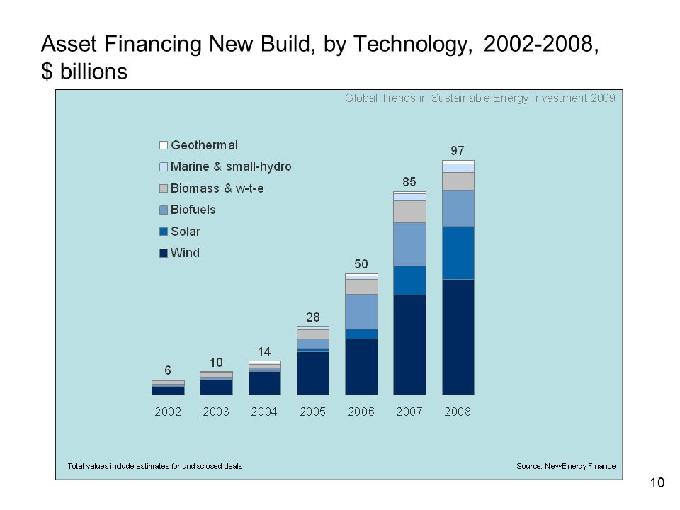10 Asset Financing New Build, by Technology, , $ billions