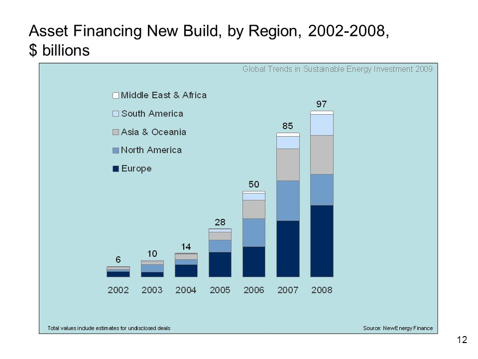 12 Asset Financing New Build, by Region, , $ billions