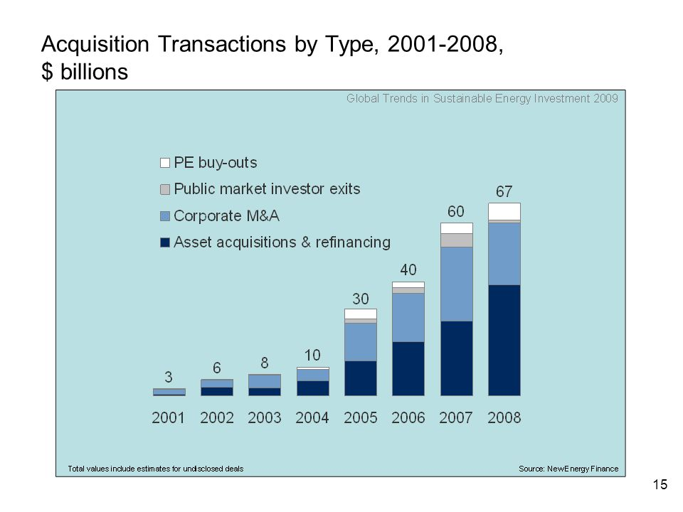 15 Acquisition Transactions by Type, , $ billions