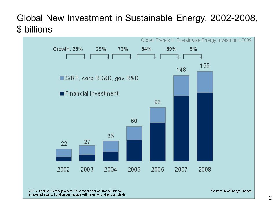 2 Global New Investment in Sustainable Energy, , $ billions