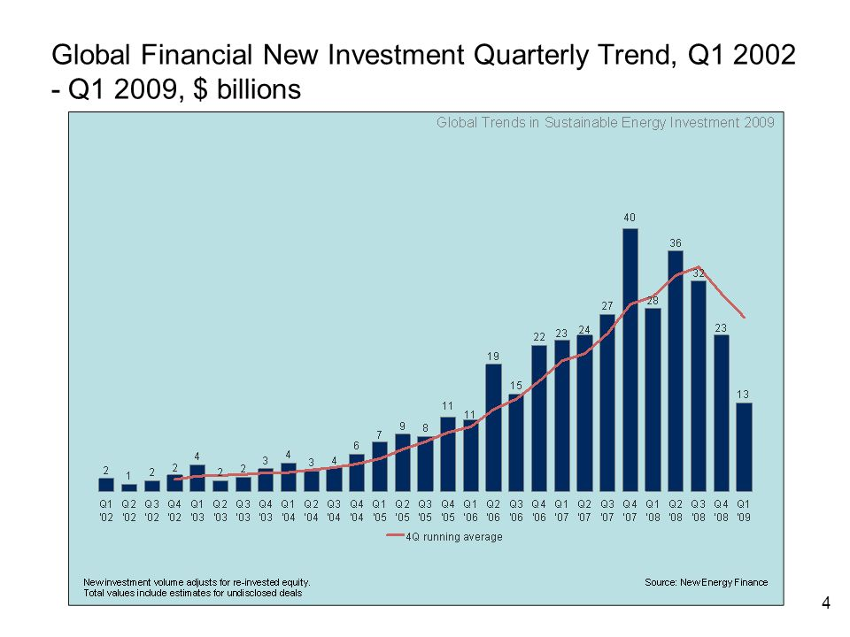 4 Global Financial New Investment Quarterly Trend, Q Q1 2009, $ billions