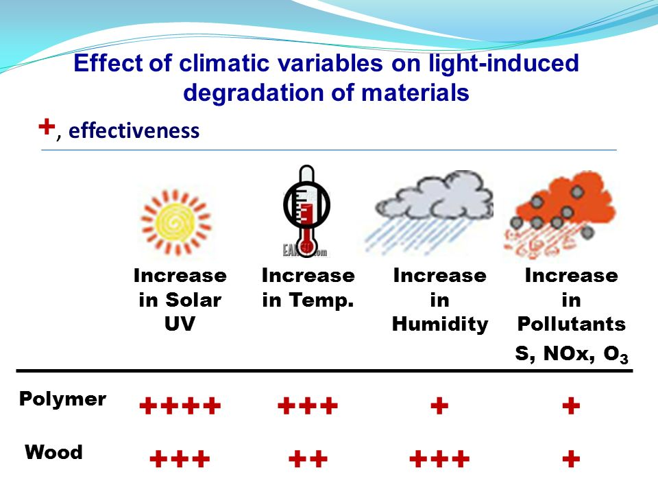 Increase in Solar UV Increase in Temp. Increase in Humidity Increase in Pollutants S, NOx, O 3 Polymer +++++++++ Wood +++++++++ Effect of climatic var