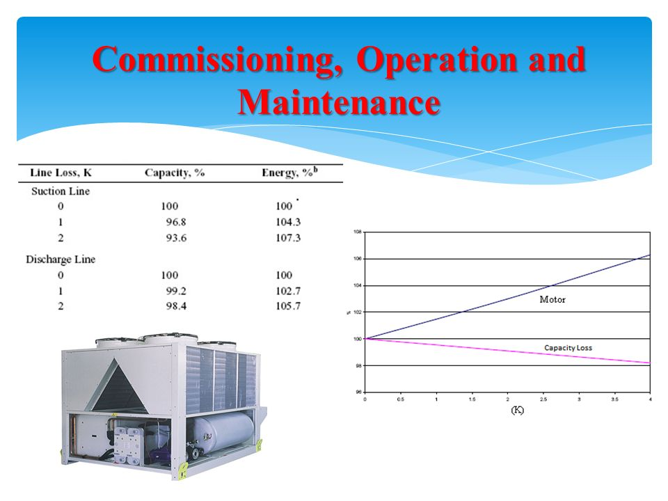 Commissioning, Operation and Maintenance
