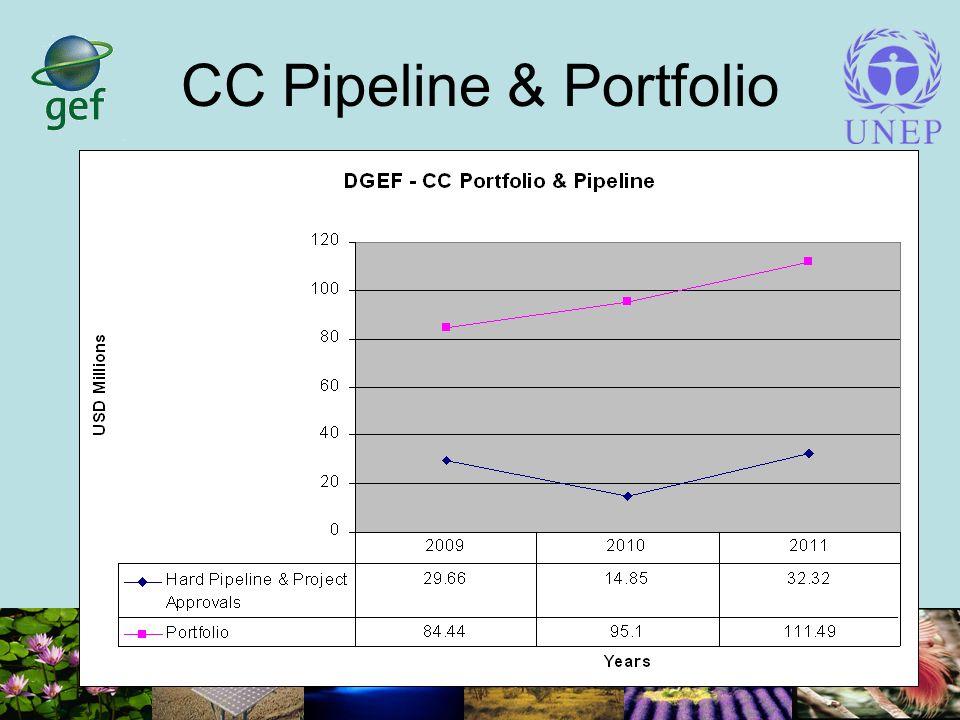 CC Pipeline & Portfolio
