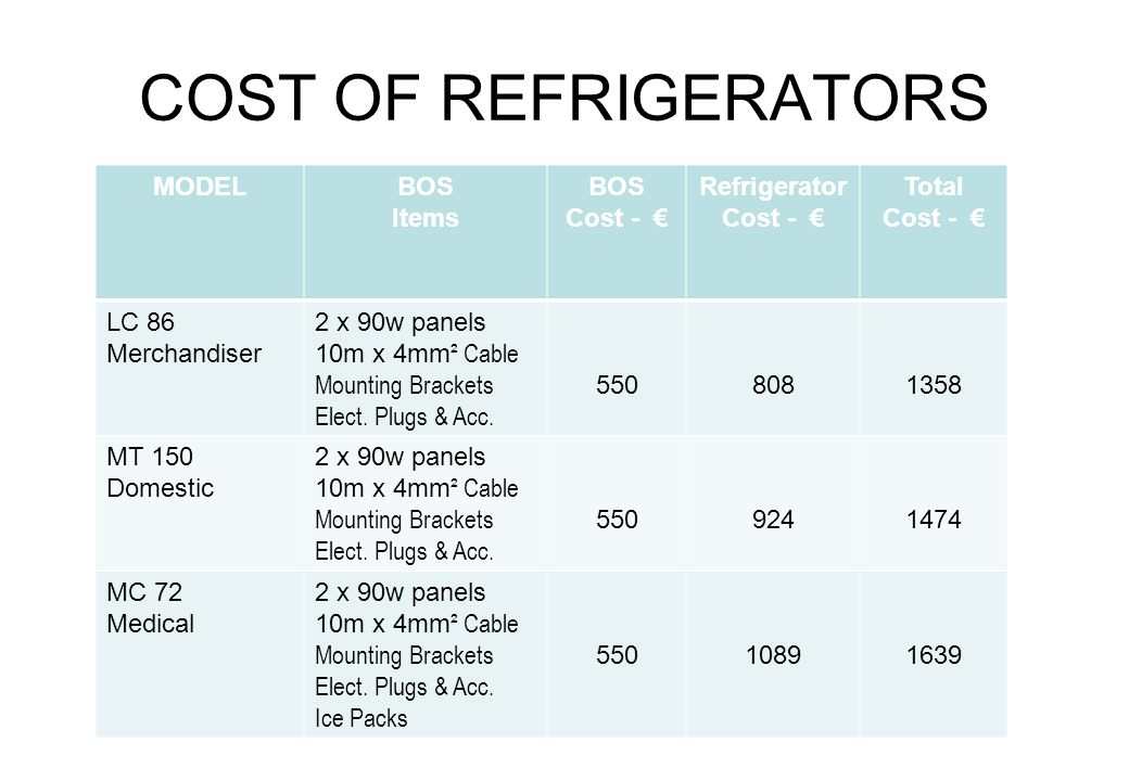 COST OF REFRIGERATORS MODELBOS Items BOS Cost - Refrigerator Cost - Total Cost - LC 86 Merchandiser 2 x 90w panels 10m x 4mm ² Cable Mounting Brackets Elect.