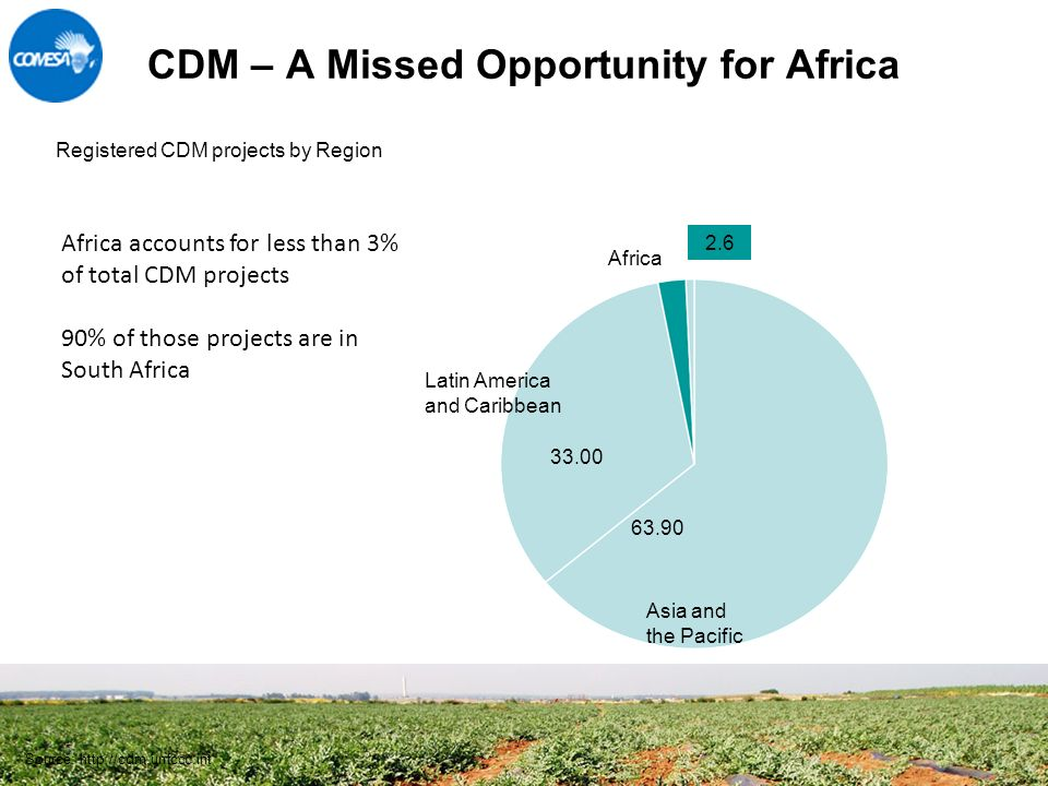 5 CDM – A Missed Opportunity for Africa Registered CDM projects by Region Asia and the Pacific Latin America and Caribbean Africa Source:  Africa accounts for less than 3% of total CDM projects 90% of those projects are in South Africa 2.6