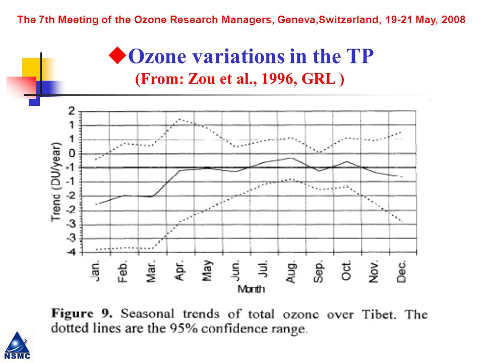 The 7th Meeting of the Ozone Research Managers, Geneva,Switzerland, 19-21 May, 2008 Ozone variations in the TP (From: Zou et al., 1996, GRL )