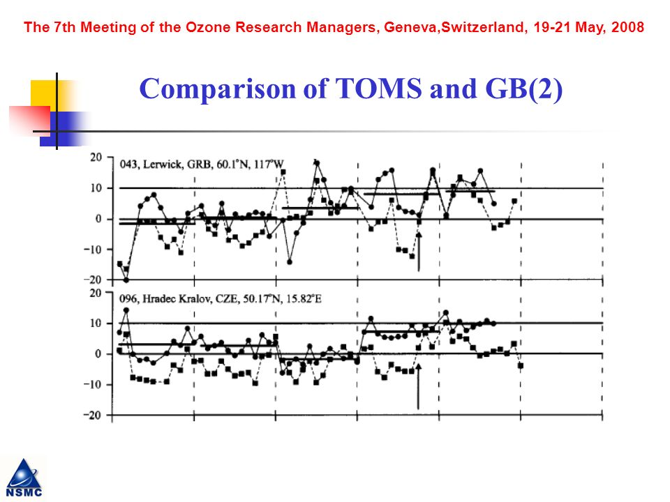 The 7th Meeting of the Ozone Research Managers, Geneva,Switzerland, May, 2008 Comparison of TOMS and GB(2)