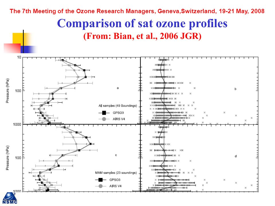 The 7th Meeting of the Ozone Research Managers, Geneva,Switzerland, May, 2008 Comparison of sat ozone profiles (From: Bian, et al., 2006 JGR)