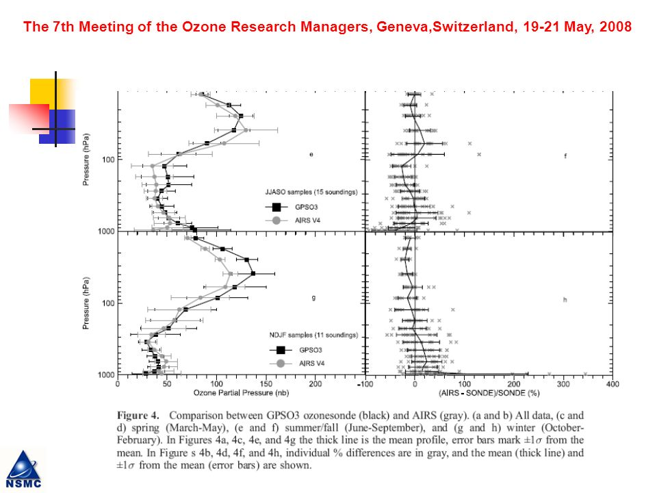 The 7th Meeting of the Ozone Research Managers, Geneva,Switzerland, May, 2008